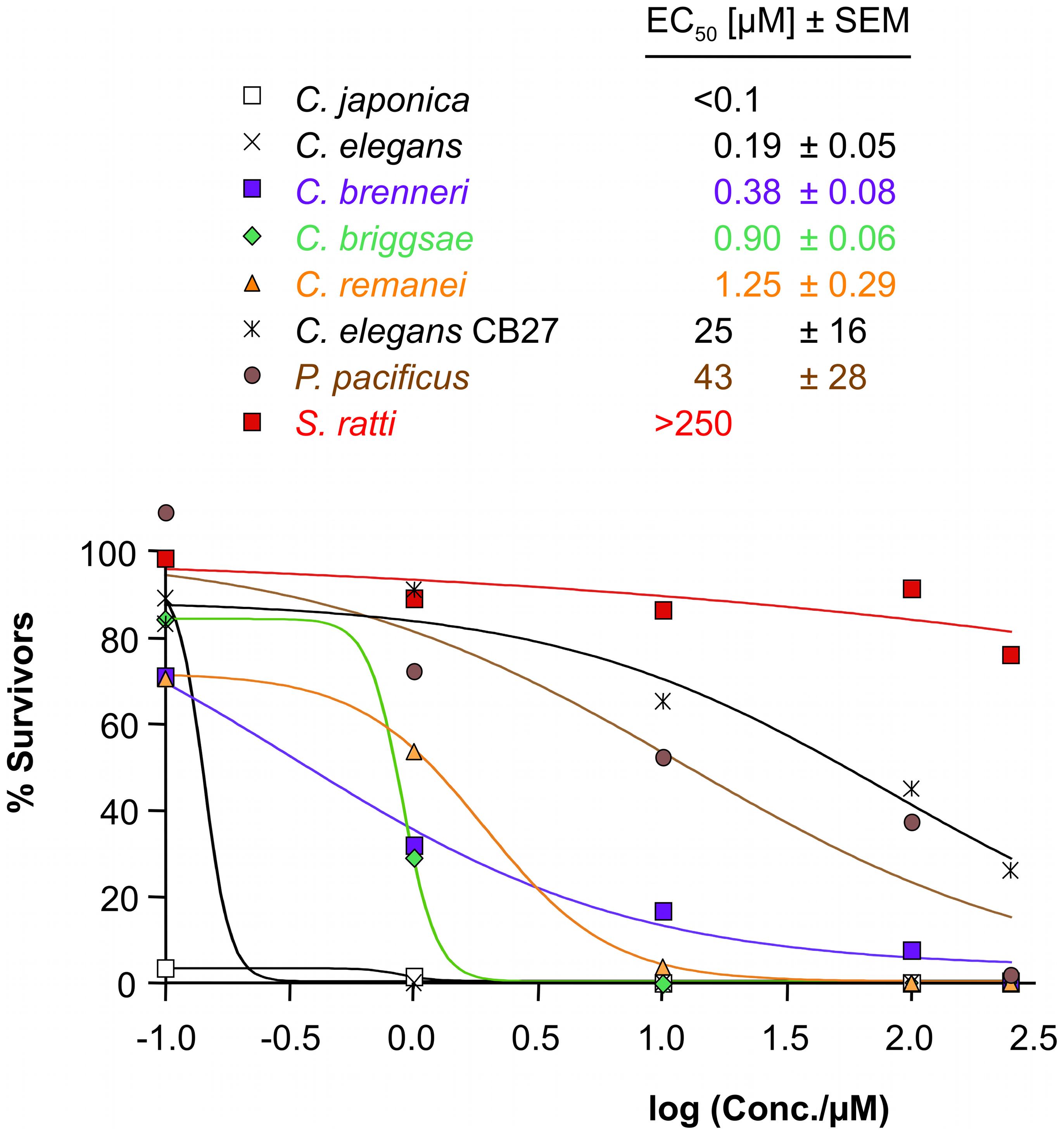 Sensitivity to AAD-1566 determined <i>in vitro</i>.