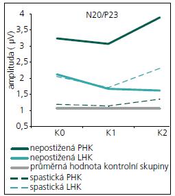 Průměrné hodnoty amplitud N20/P23 po stimulaci jednotlivých končetin u pacientů a u zdravých dobrovolníků.