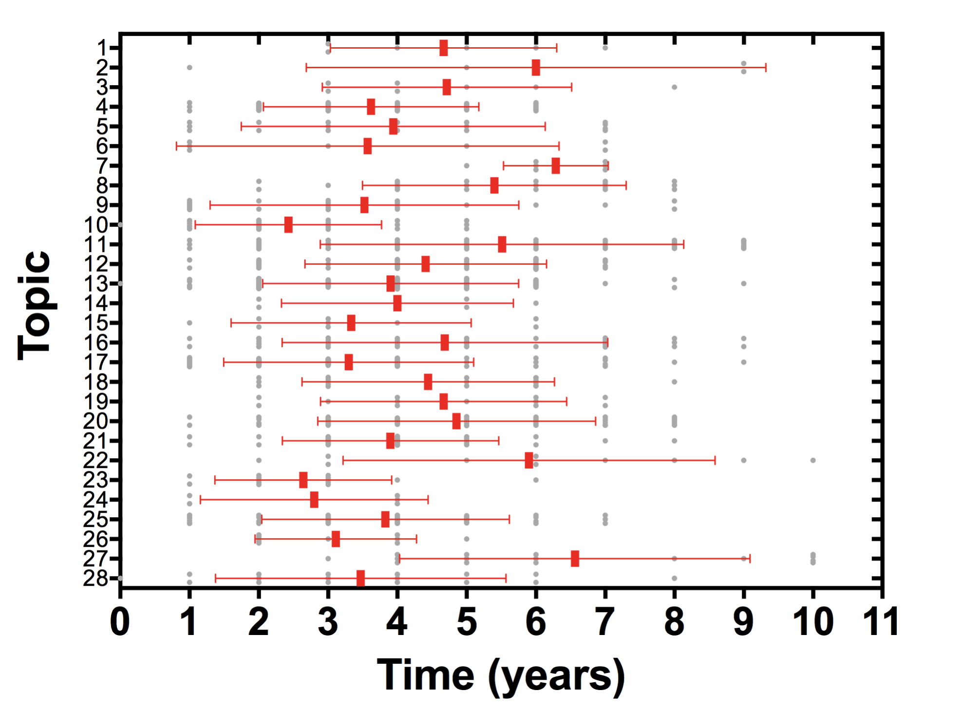 Time from primary study publication to incorporation in systematic review.
