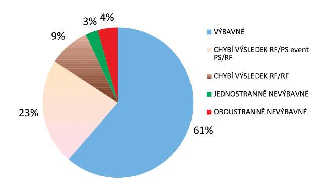 Rescreening sluchových vad v roce 2014 - 184 pacientů. Výbavné otoakustické emise........................................... 113 (61 %) Chybí výsledek RF/PS, event. PS/RF............................ 42 (23 %) Chybí výsledek RF/RF....................................................... 16 (9 %) Jednostranně nevýbavné otoakustické emise............ 5 (3 %) Oboustranně nevýbavné otoakustické emise.............. 8 (4 %)