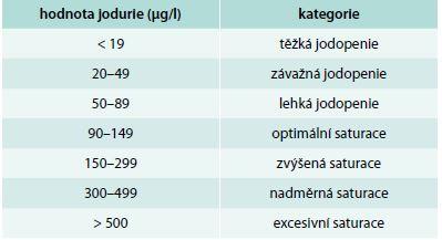 Kategorie saturace jodem pro soubor 3letých dětí. Zdroj: WHO, ICCIDD