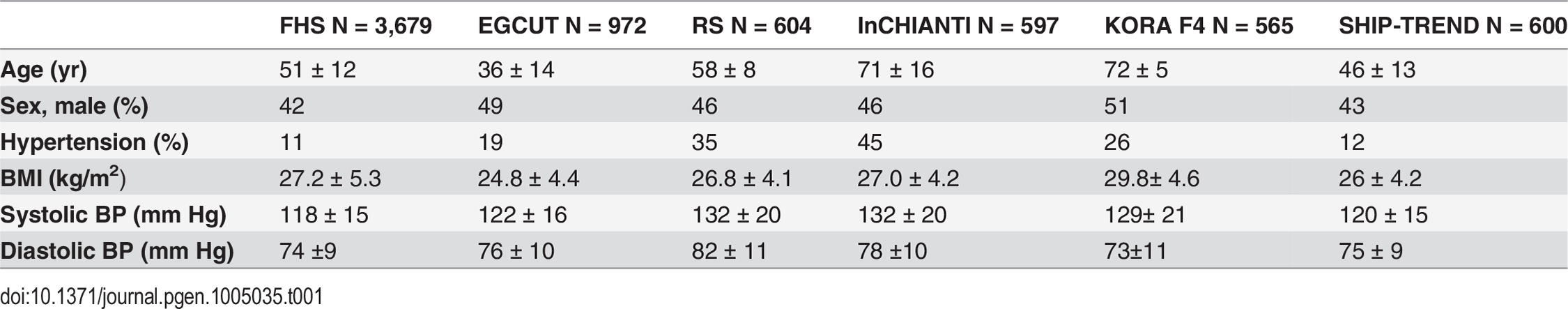 Clinical characteristics of the study cohorts.