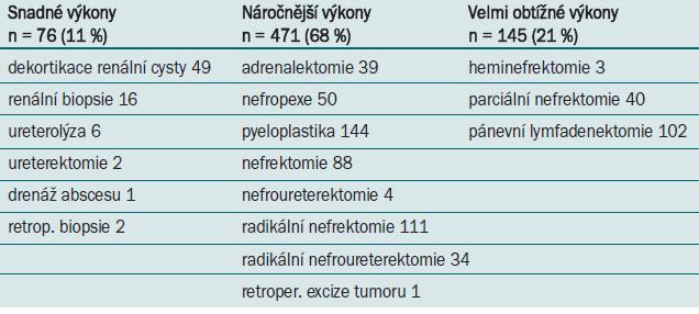 Rozdělení retroperitoneálních výkonů na základě obtížnosti a operačního rizika.