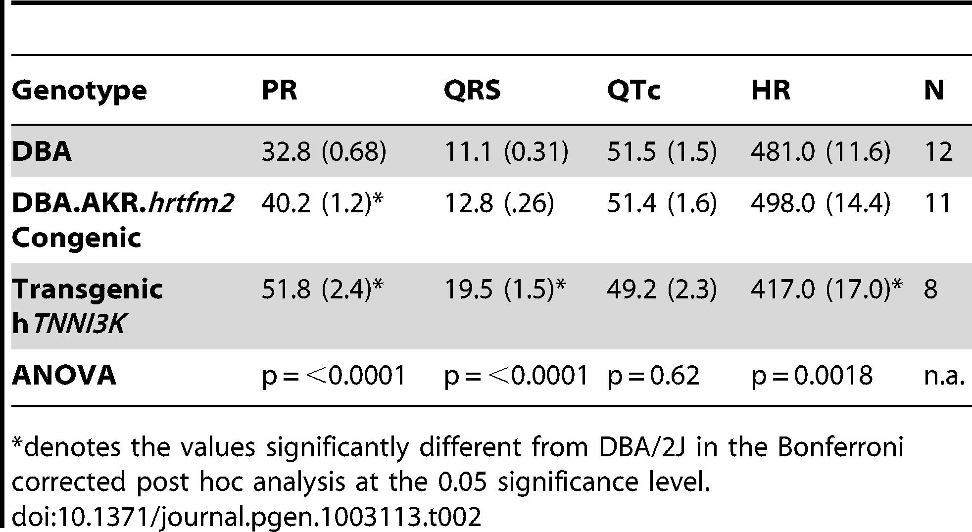 Overview of the ECG results mean (st.err) in DBA/2J, DBA.AKR.<i>hrtfm2</i> and transgenic <i>hTnni3k</i> mice.