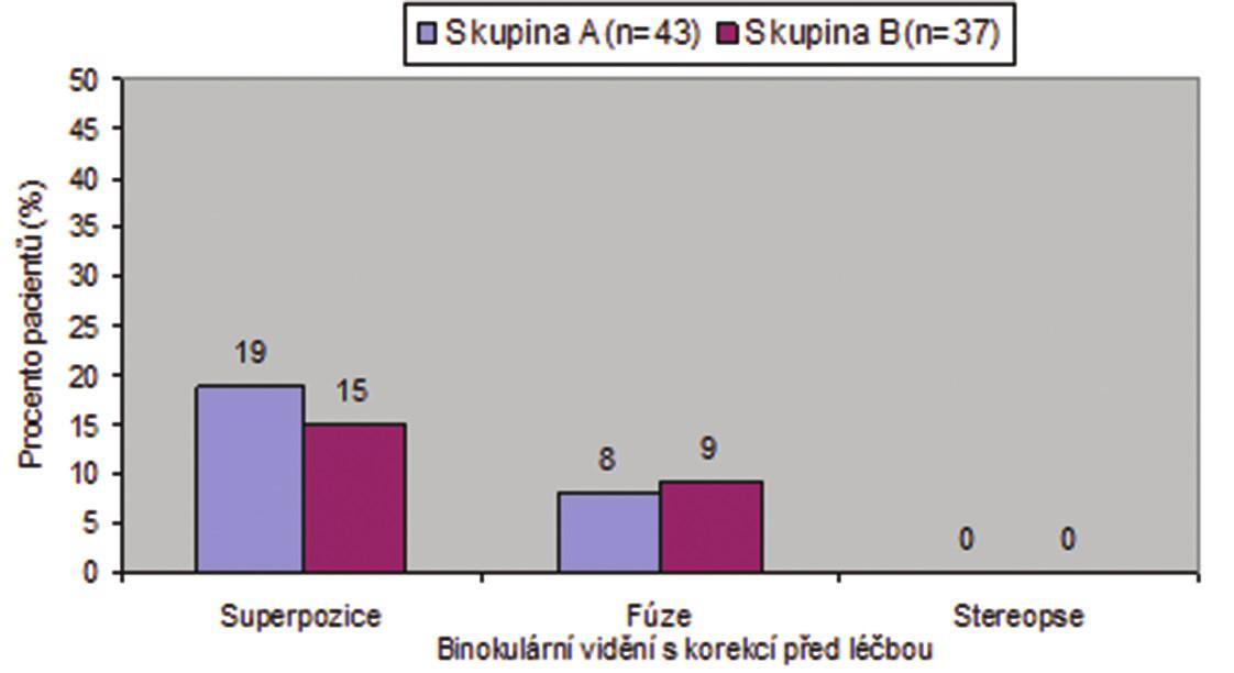 Binokulární vidění s optimální korekcí před léčbou a za 2 roky v obou skupinách dětí