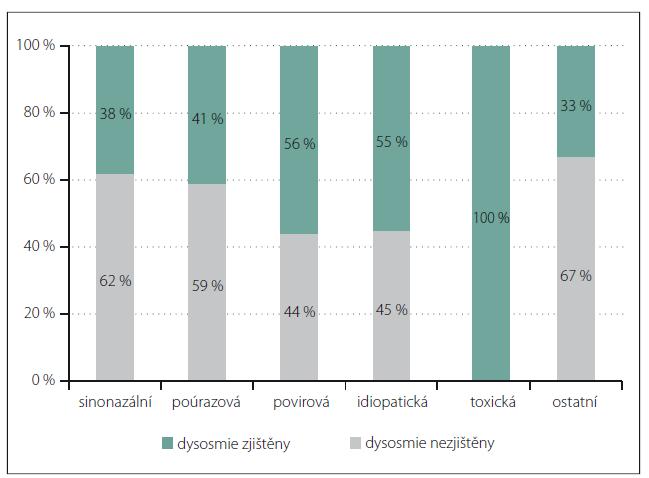 Zastoupení kvalitativních poruch čichu (parosmie a fantosmie) v dělení dle etiologie. Graph 1. Representation of qualitative olfactory disorders (parosmia and phantosmia) based on etiology.