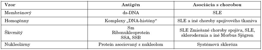 Imunofluorescenčné vzory antinukleárnych protilátok pri SLE Table 2. Immunofluorescent antinuclear antibody patterns in SLE