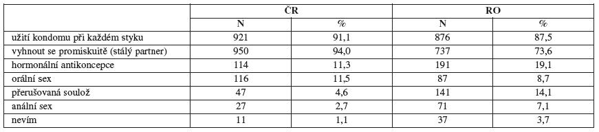 Metody zabraňující nákaze STD (kladné odpovědi v procentech)