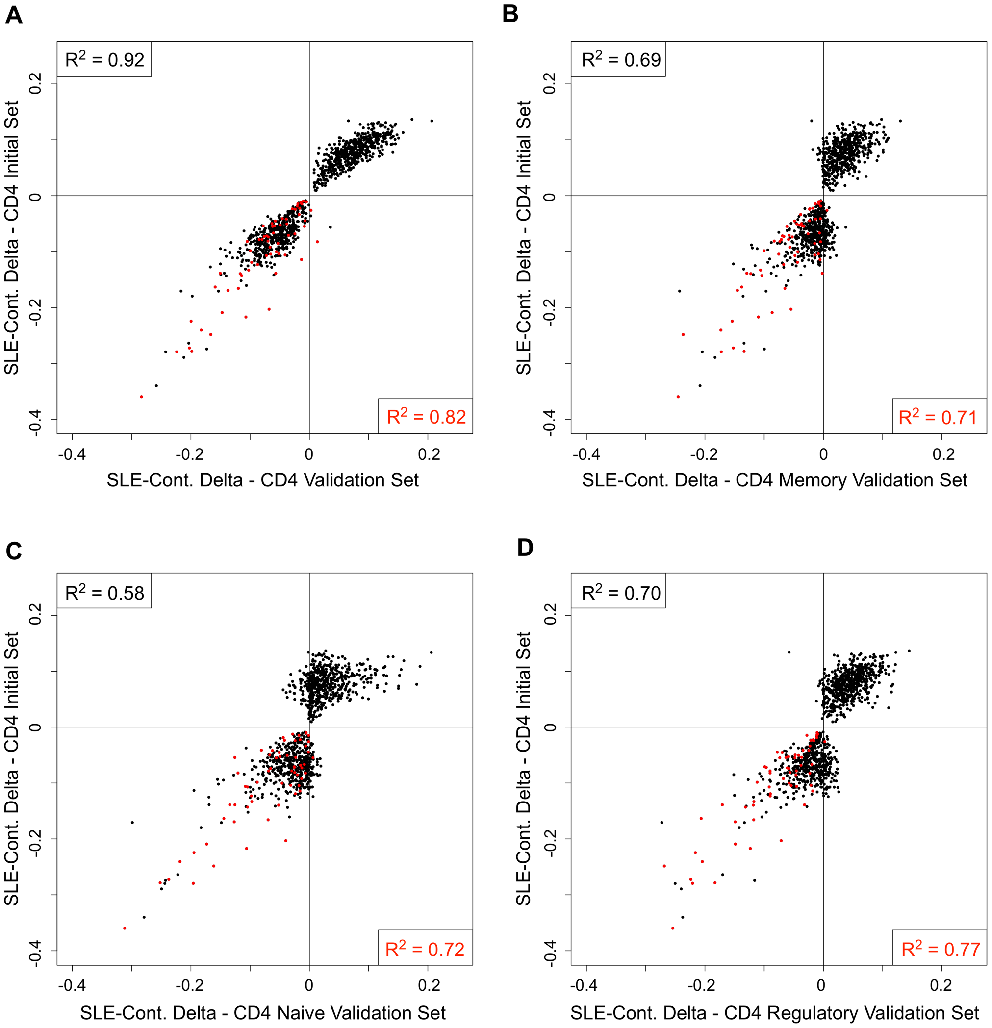 Comparison of the SLE-control methylation differences in sorted T-cell populations.