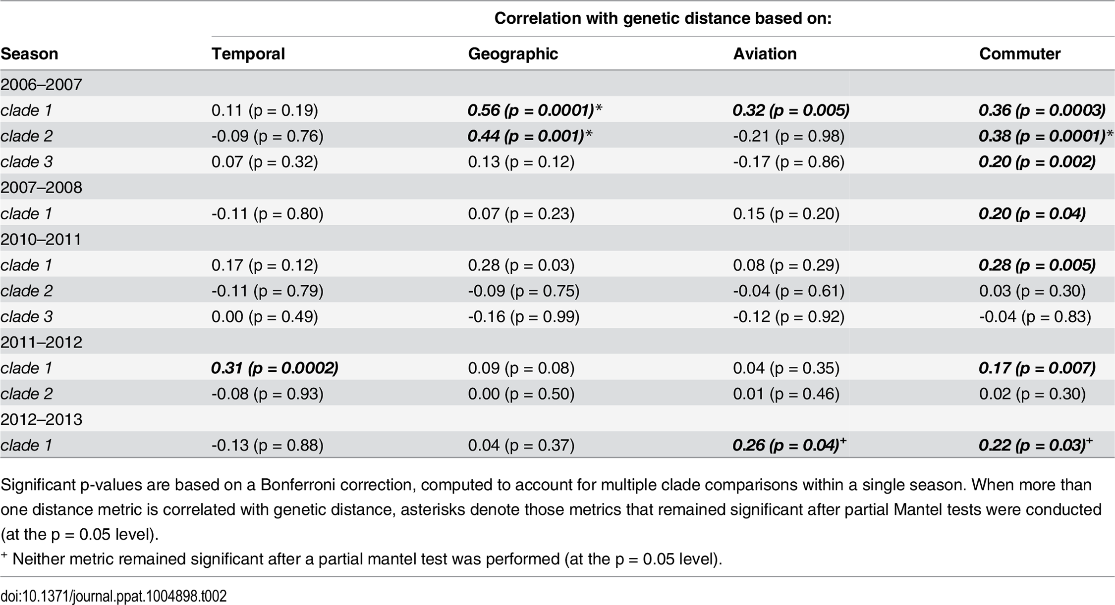 Mantel r correlation coefficients measuring the association between matrices of genetic, temporal, geographic, aviation network and commuter network distance for H1N1 sequences.