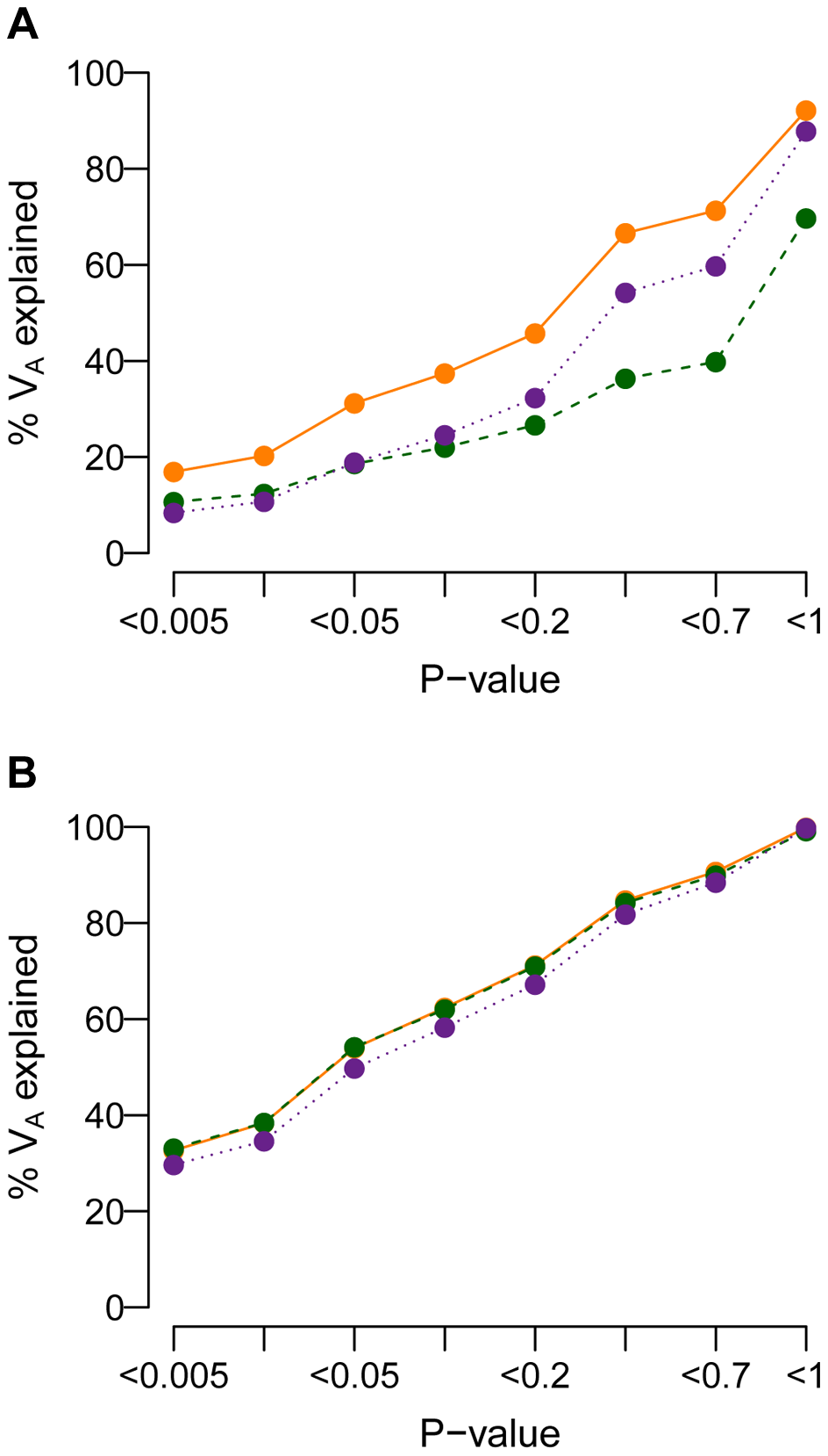 Cumulative distribution of the amount of the additive genetic variance of a trait (<i>V<sub>A</sub></i>; <i>y</i>-axis) explained by SNPs with a single-marker association test <i>P</i>-value less than a given threshold (<i>x</i>-axis).