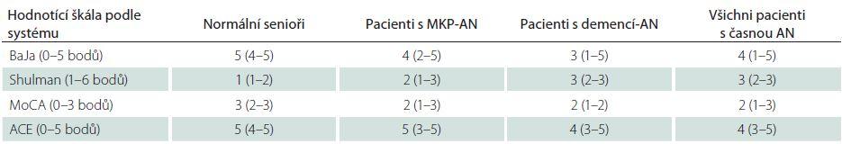 Skóry pro tři časy TKH hodnocené různými škálami u normálních seniorů a pacientů s časnou AN. Rozdíl všech skórů mezi oběma skupinami je statisticky významný na hladině p < 0,01.