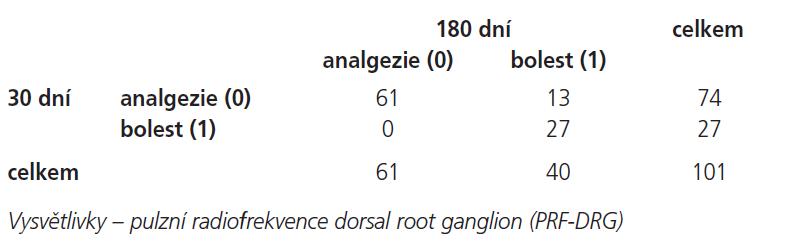 Efektivita PRF-DRG 30 a 180 dní po zákroku.