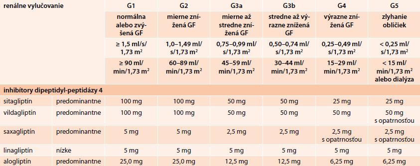 Dávkovanie inhibítorov DPP4 (mg/die) v rôznych štádiách chronickej choroby obličiek (CKD) klasifikovanej podľa KDIGO 2012. Upravené podľa [10]
