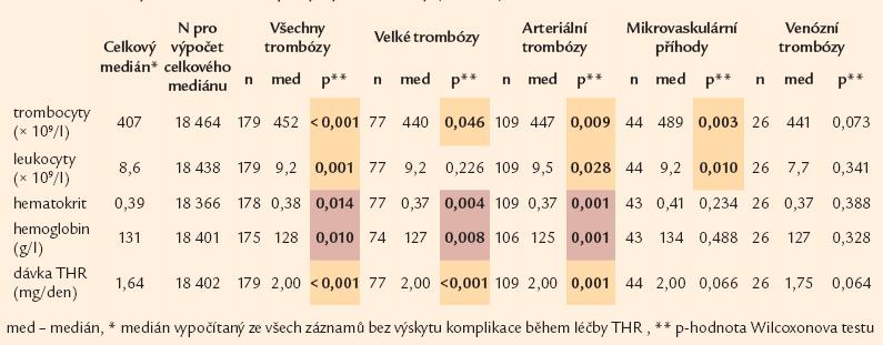 Parametry krevního obrazu po výskytu trombózy (n = 179).