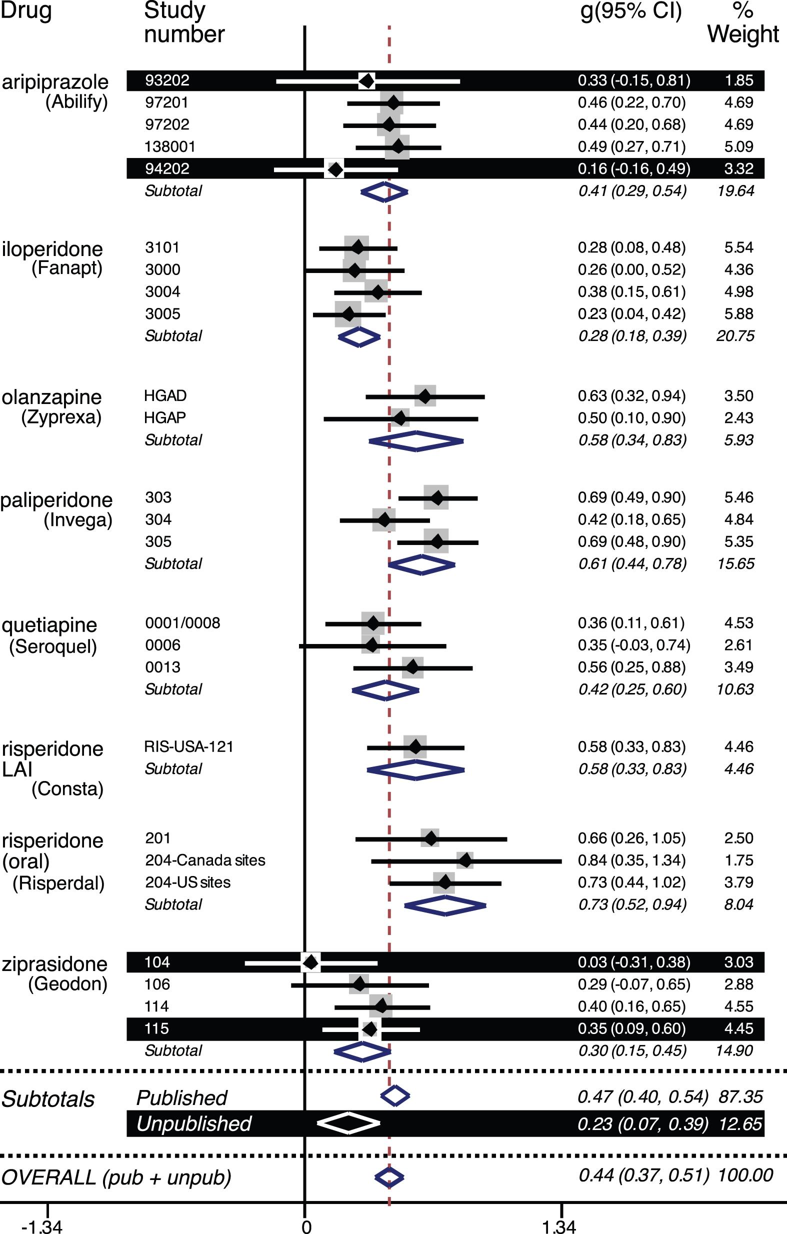 Forest plot of effect size (Hedges's <i>g</i>) values for FDA-registered premarketing trials of second-generation antipsychotics.