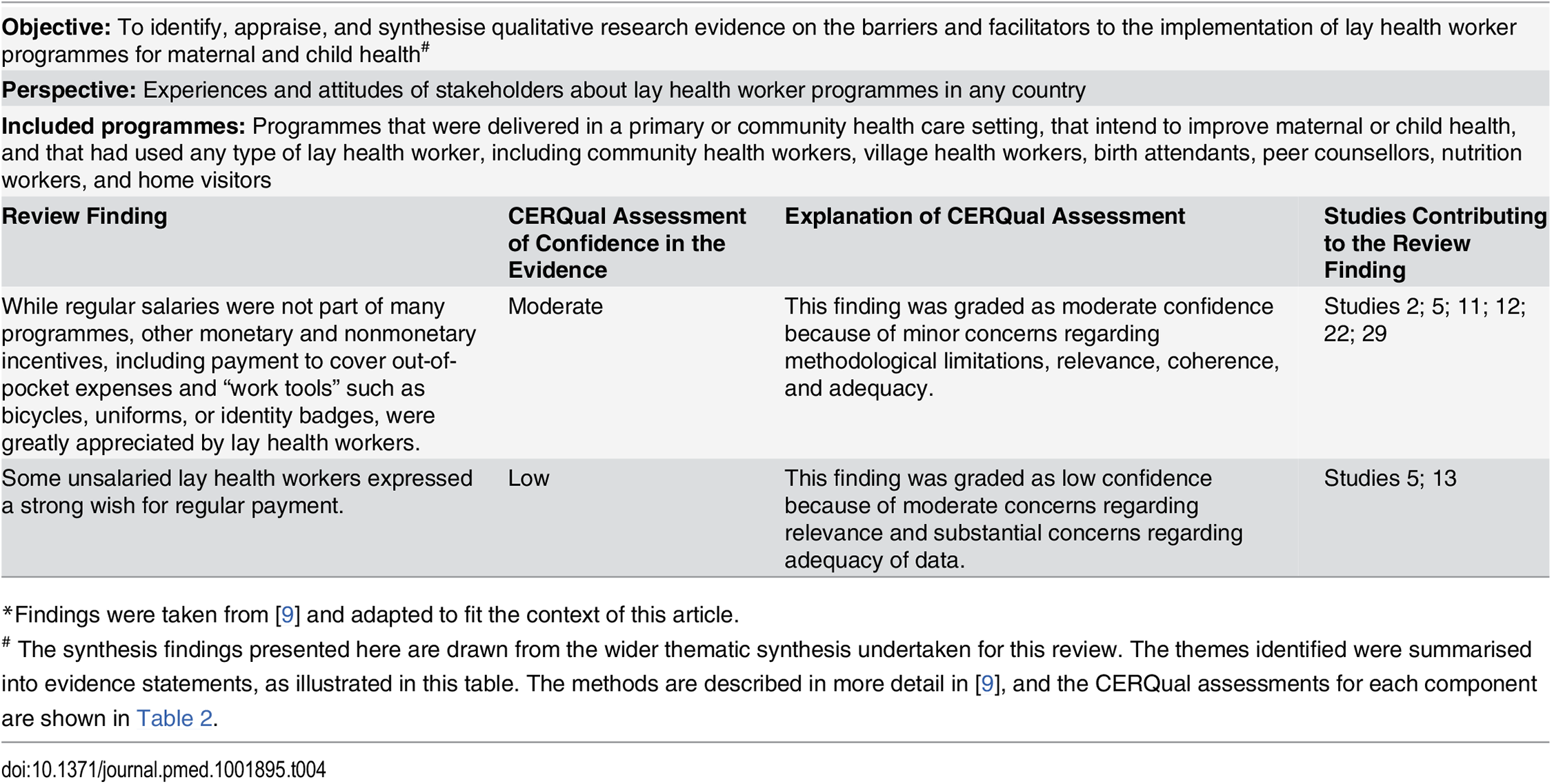 Example of a CERQual Summary of Qualitative Findings table<em class=&quot;ref&quot;>*</em><em class=&quot;ref&quot;><sup>#</sup></em>.