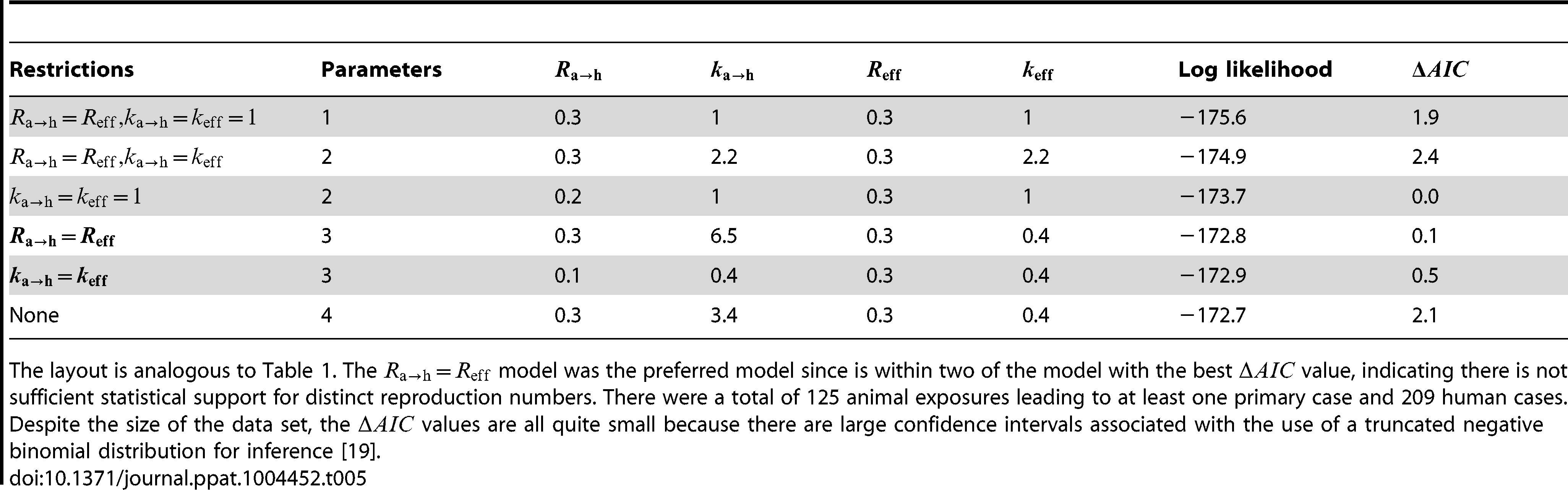 Inference results for comparing animal-to-human and human-to-human transmissibility for human monkeypox in the Democratic Republic of Congo, 1981–1984.