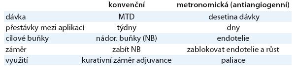 Rozdíly mezi konvenční a metronomickou chemoterapií.