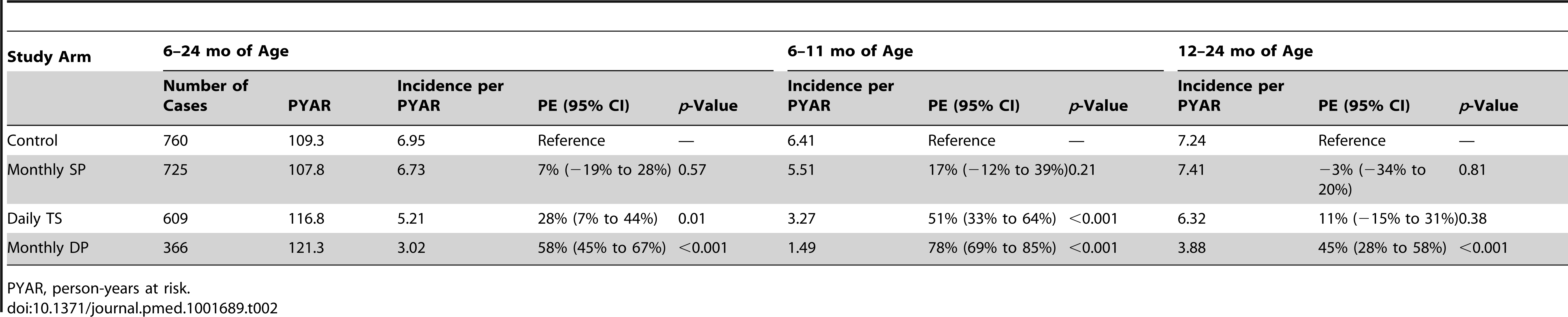 Protective efficacy against incident episodes of malaria overall and stratified by age.