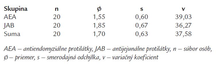 Základné variačno-štatistické charakteristiky.