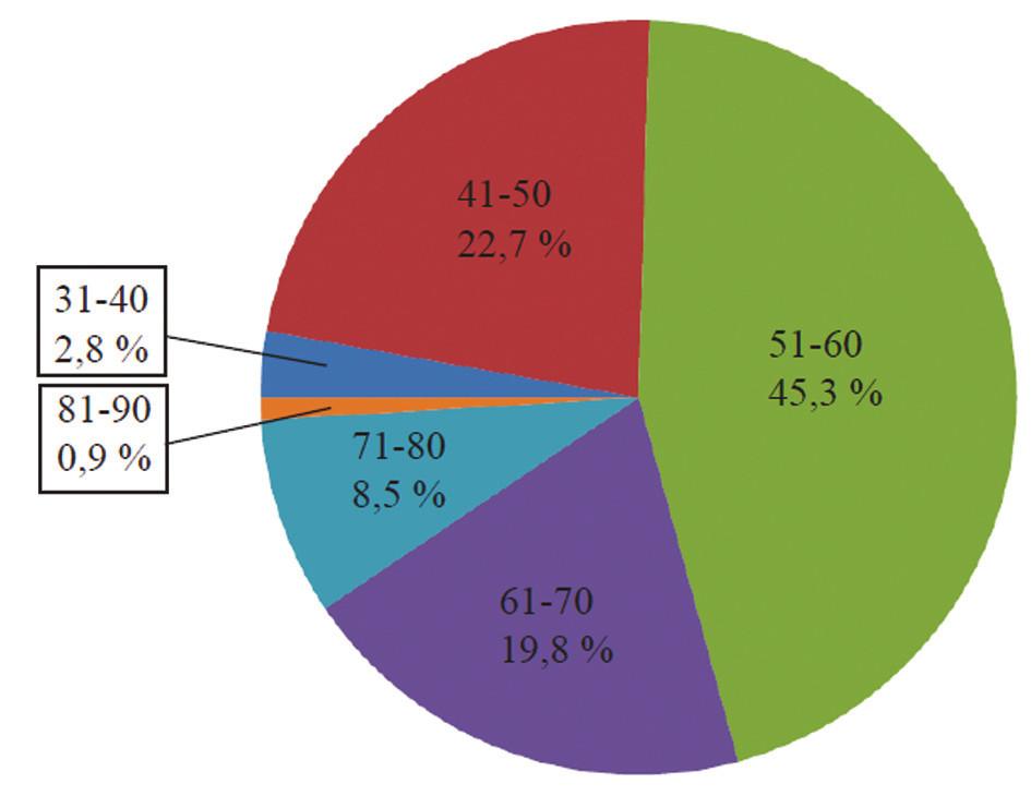 Věk pacientek Graph 1: Patient age