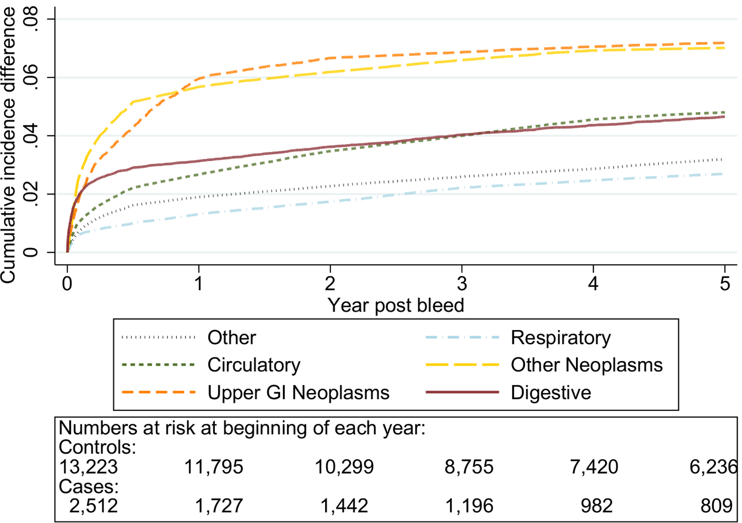 Excess cumulative incidence function for each cause of death following non-variceal bleeding 60–69 y.