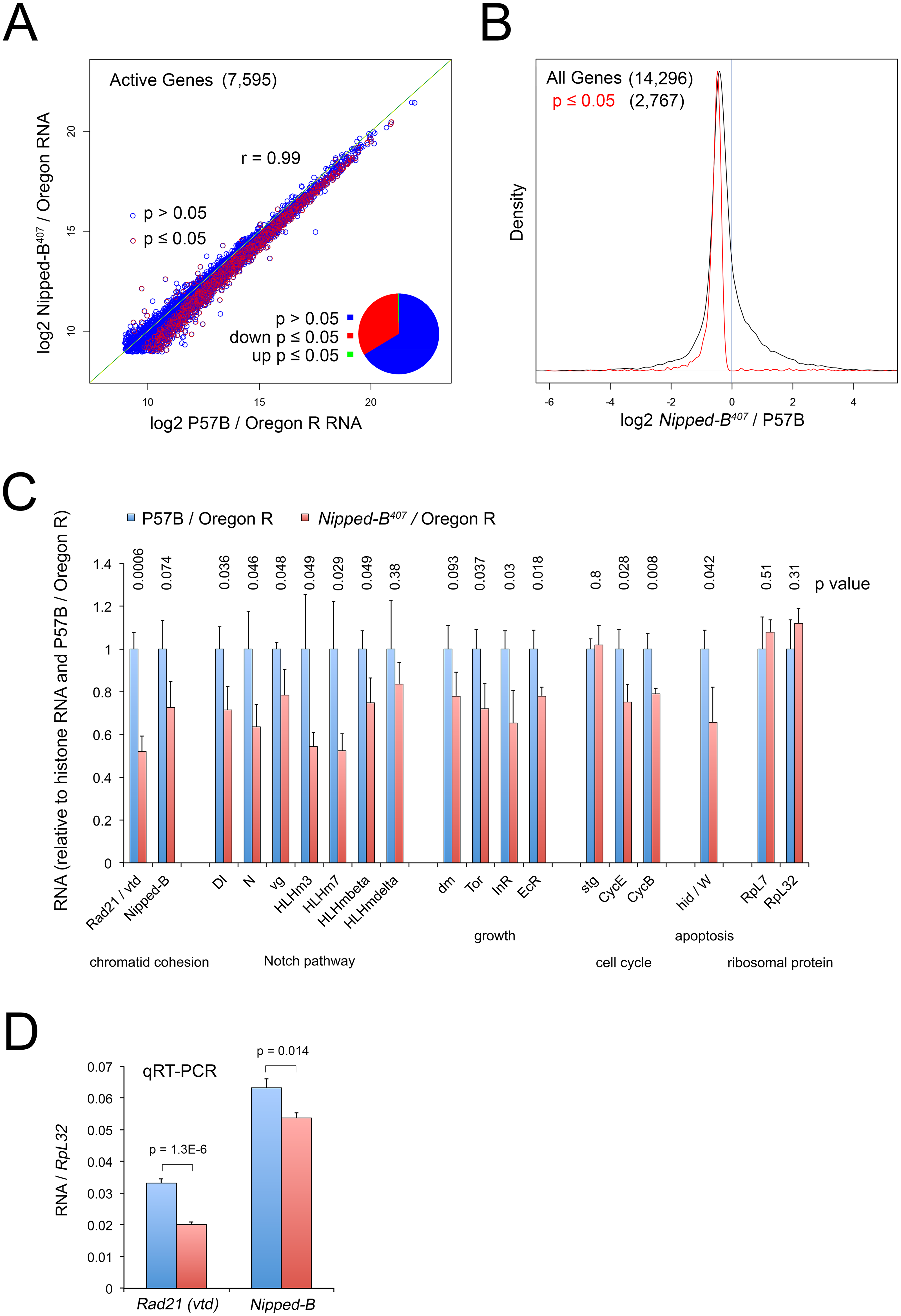 <i>Nipped-B</i> mutant wing discs show broadly reduced gene expression by RNA-seq analysis.