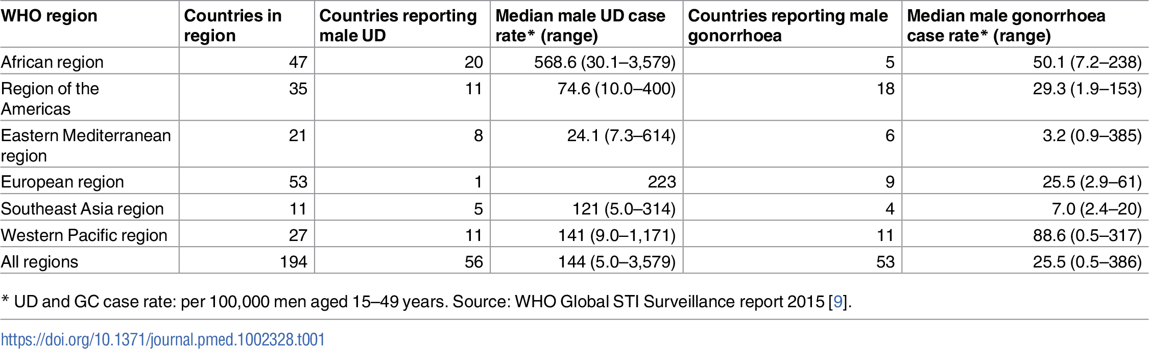 Male urethral discharge (UD) rate and male gonorrhoea case reporting rates by region, 2014.