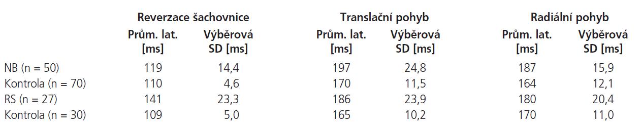 Porovnání latencí R-VEPs a M-VEPs u pacientů s neuroboreliózou (NB), roztroušenou sklerózou (RS) a kontrolních souborů s odpovídajícím rozložením věku.