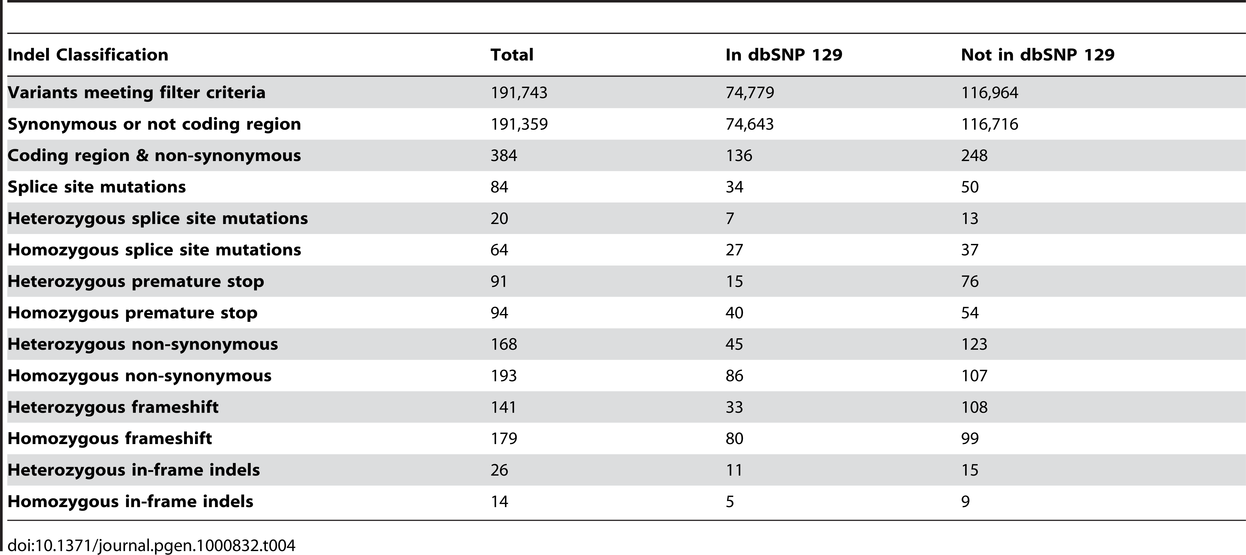 Indel filtering and quantification.