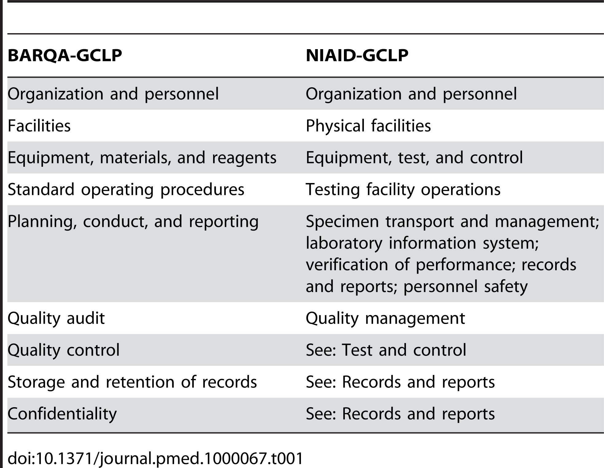 BARQA-GCLP and NIAID-GCLP core elements.