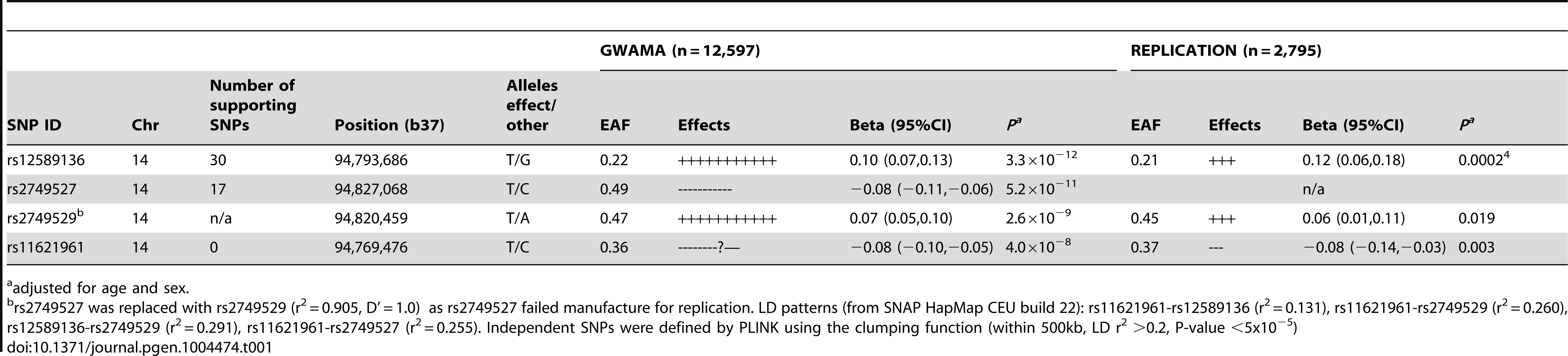 Association with morning plasma cortisol of SNPs representing signals in the <i>SERPINA6/SERPINA1</i> region from meta-analyses of discovery genome-wide association studies and of replication studies.
