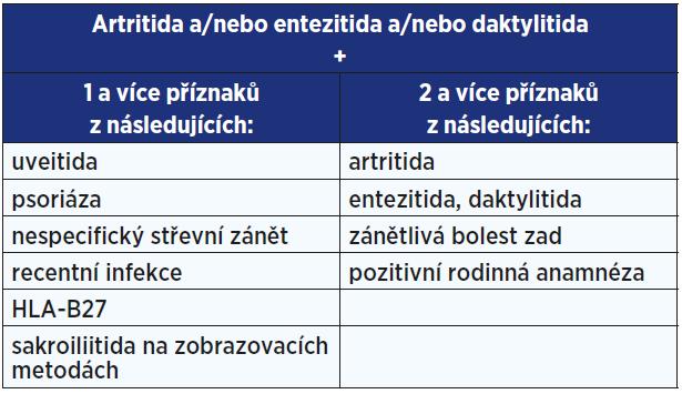 Kritéria ASAS pro periferní spondyloartritidu (14)