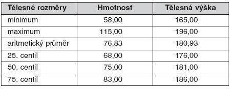 Základní tělesné rozměry u 83 jedinců – hmotnost, tělesná výška