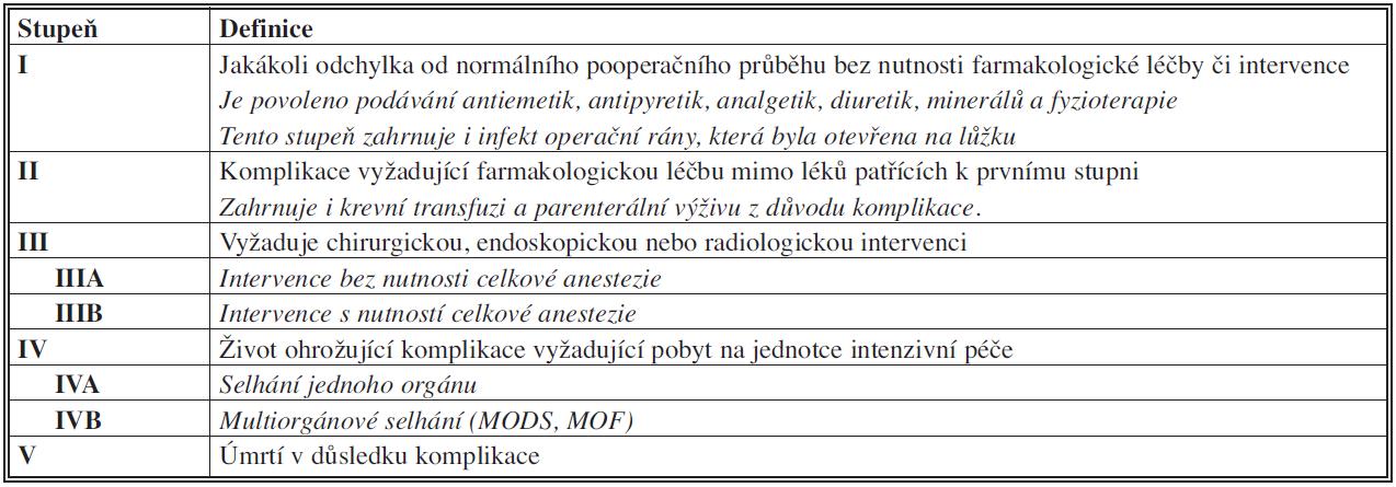 Klasifikace chirurgických komplikací (Clavien – Dindo, 2004) [3] Tab. 1: Classification of surgical complications (Clavien – Dindo, 2004) [3]