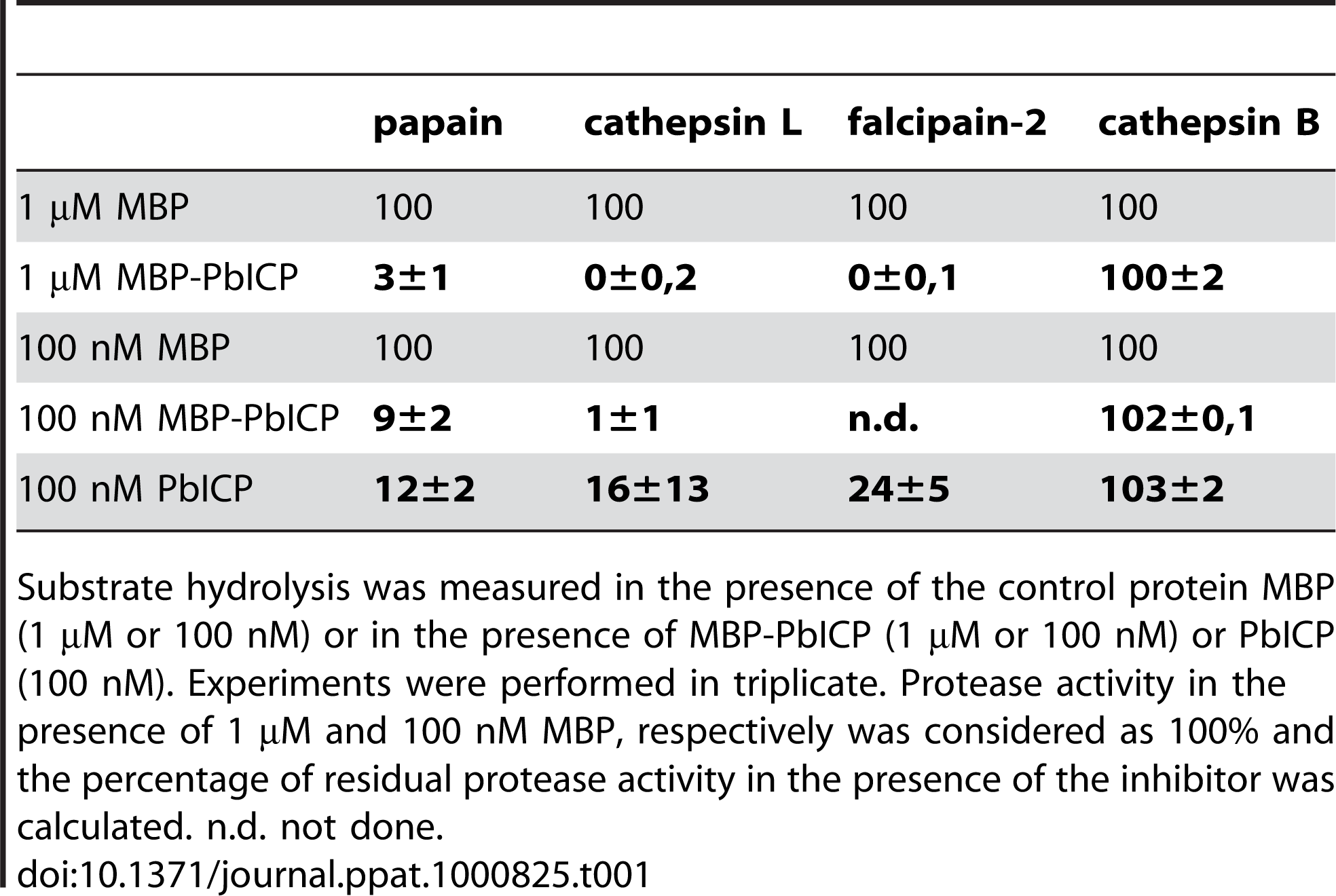 Recombinant PbICP is a potent inhibitor of cysteine proteases but not of cathepsin B.