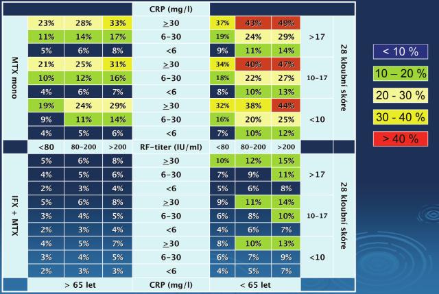 Model předpovědi rychlé RTG progrese (RRP) u pacientů s RA.