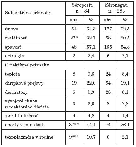 Frekvencia subjektívnych a objektívnych klinických príznakov v anamnéze u gravidných žien Table 5. Frequency of subjective and objective clinical symptoms in the anamnesis of pregnant women's histories