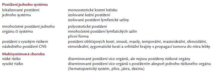 Klasifikace Langerhansovy histiocytózy u dospělých [13].