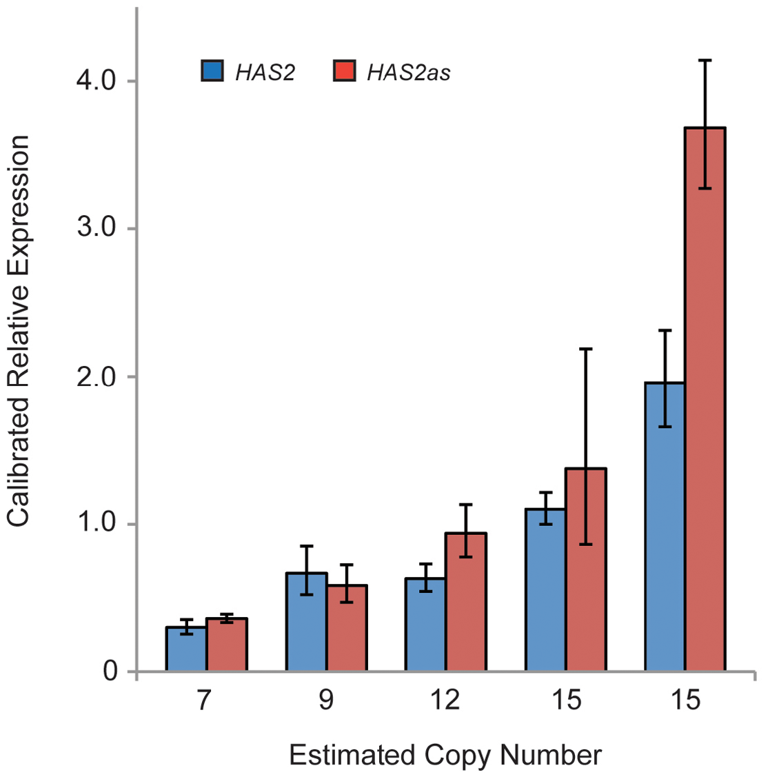Expression analysis reveals a trend of increased <i>HAS2</i> and <i>HAS2as</i> expression with copy number.
