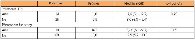 Hladiny sTLR2 v pupečníkové krvi ve vztahu k přítomnosti nebo absenci HCA a funisitidy u žen s PPROM