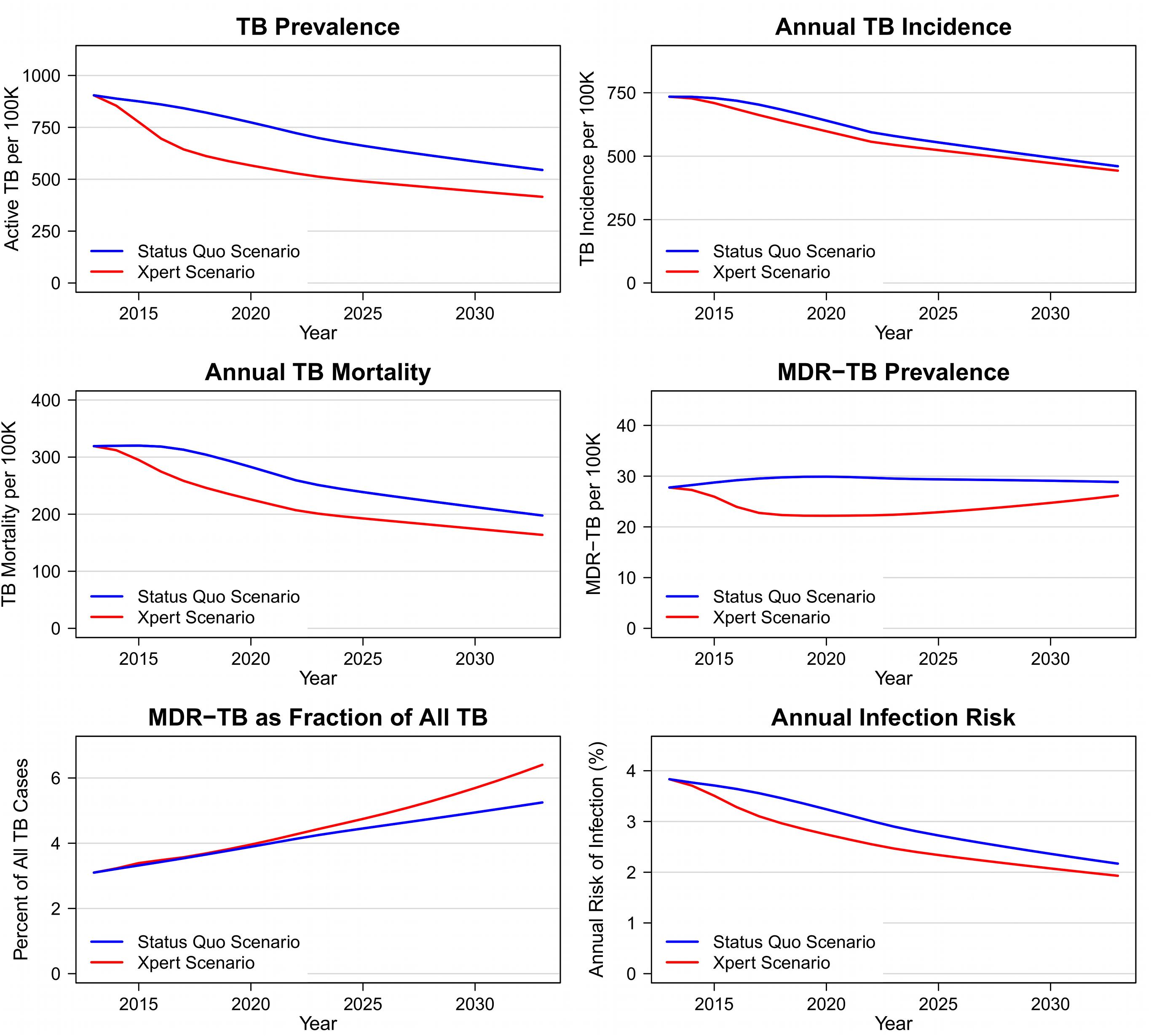 Epidemiologic outcomes in Xpert and status quo scenarios, 2012–2032.