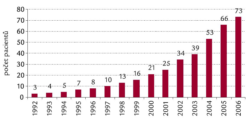 Celkový počet dispenzarizovaných pacientů v AIDS centru Kliniky infekčních chorob FN Brno v jednotlivých letech.