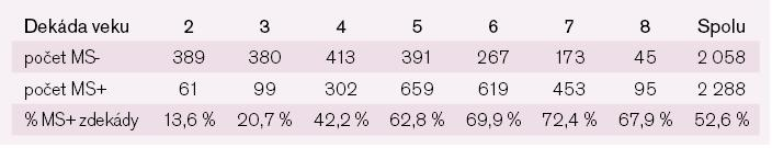 Prevalencia metabolického syndrómu u žien podľa kritérií IDF 2005 členená podľa dekád veku