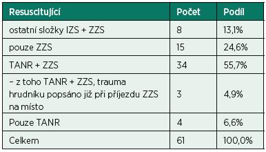 Počty pacientů podle poskytovatele KPR (p > 0,05)