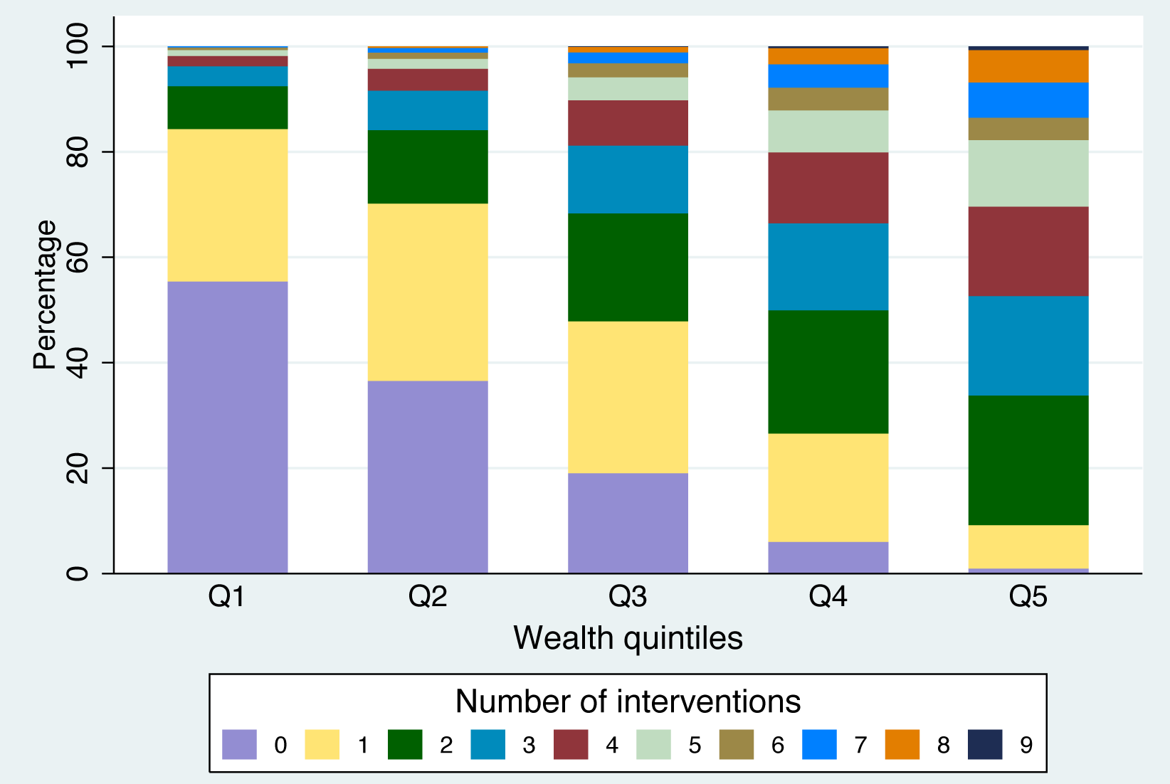 Co-coverage of nine preventive interventions for Nigeria (DHS 2008), by wealth quintiles.