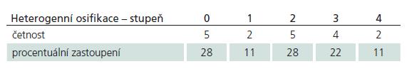 Rozložení stupňů heterogenní osifikace v souboru po pěti letech.