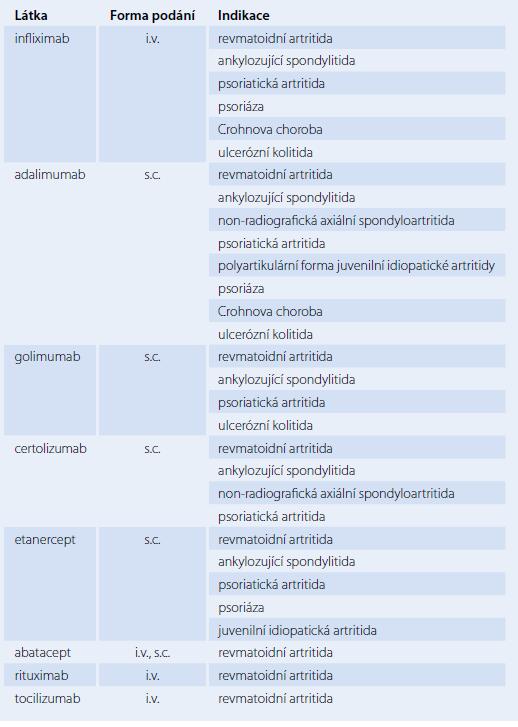 Přehled prostředků biologické léčby, registrovaných v České republice k léčbě zánětlivých revmatických onemocnění.