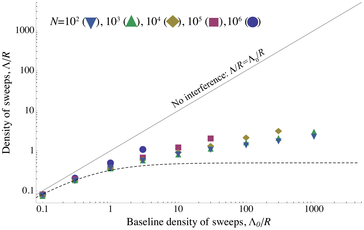 The density of sweeps as a function of the baseline density.
